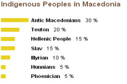Genetics of Macedonia (indigenous peoples)
