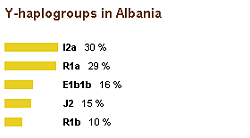 Y-haplogroups in Albania