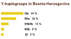 Genetic makeup of the Balkans - BosniaFacts info