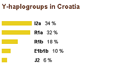 Y-haplogroups in Croatia