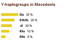 Y-haplogroups in Macedonia