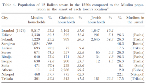 Table 4. Population of 12 Balkan towns in the 1520s compared to the Muslim population in the sancak of each towns location